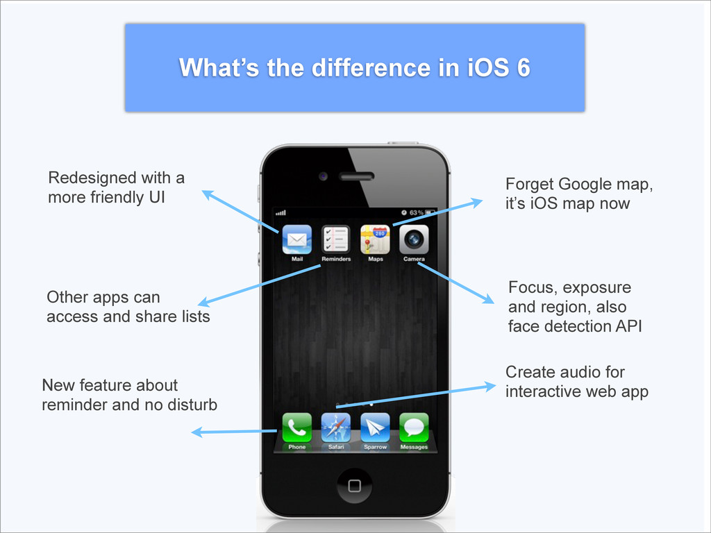 What's the difference in iOS 6 Redesigned with ...