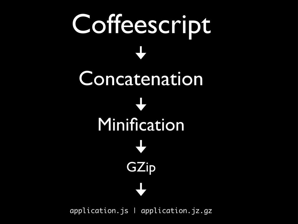 Coffeescript Concatenation Minification GZip app...