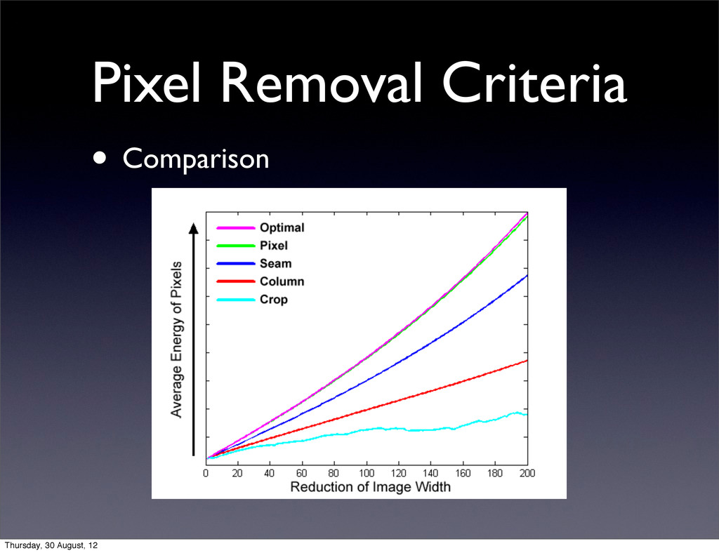 Pixel Removal Criteria • Comparison Thursday, 3...