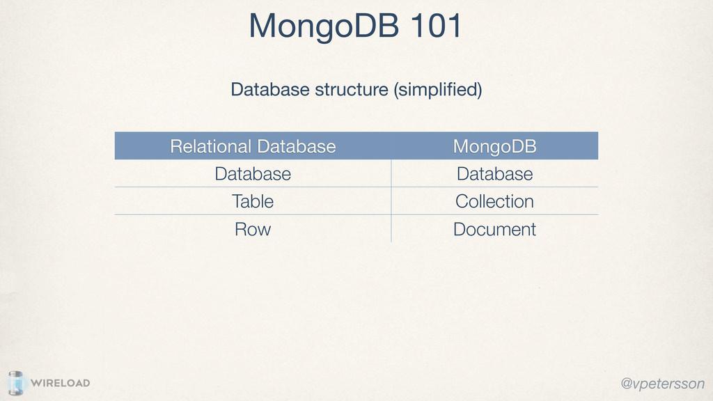 MongoDB 101 Relational Database MongoDB Databas...