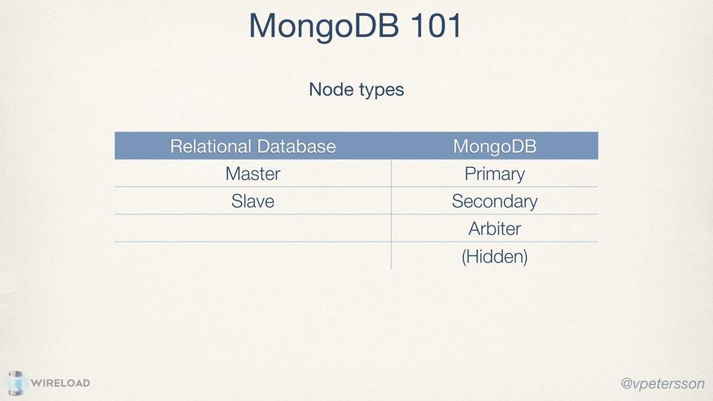 MongoDB 101 Relational Database MongoDB Master ...