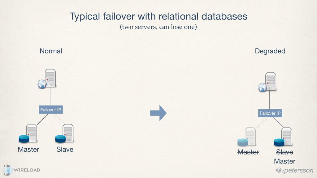 Typical failover with relational databases Mast...