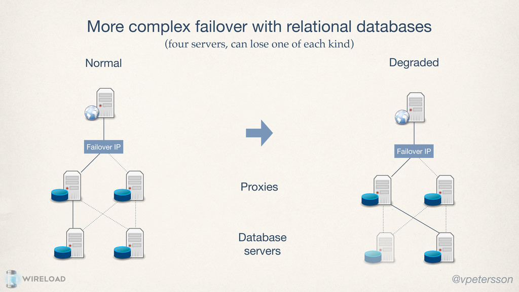 More complex failover with relational databases...