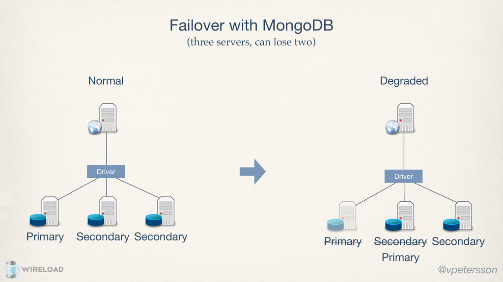 Failover with MongoDB Primary Secondary Normal ...