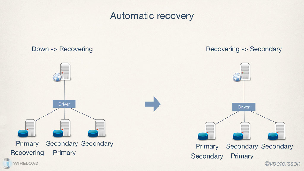 Primary Secondary Down -> Recovering Recovering...