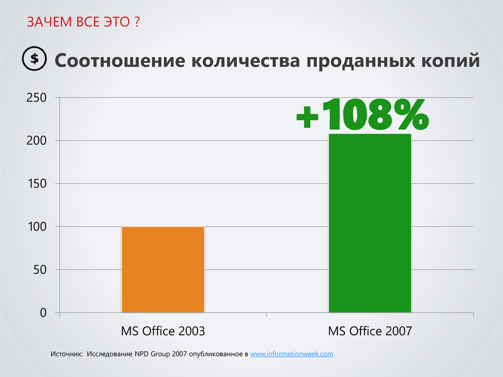 0 50 100 150 200 250 MS Office 2003 MS Office 2...