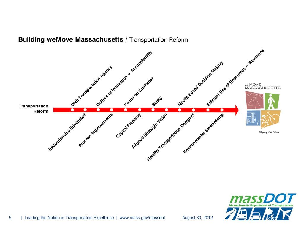 Transportation Reform August 30, 2012 5 | Leadi...