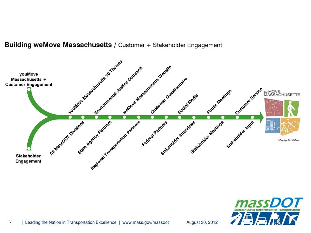 youMove Massachusetts + Customer Engagement Aug...