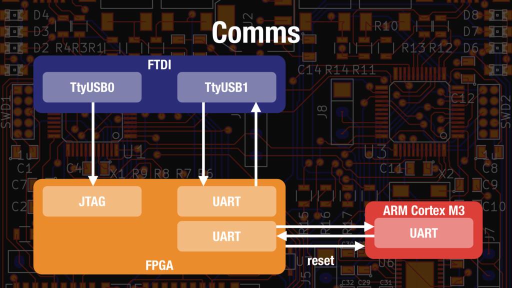 Comms FTDI TtyUSB0 TtyUSB1 FPGA JTAG UART UART ...