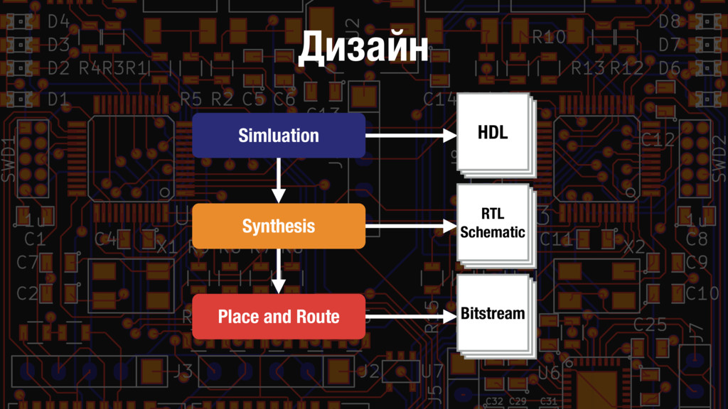 Дизайн Simluation Synthesis Place and Route RTL...