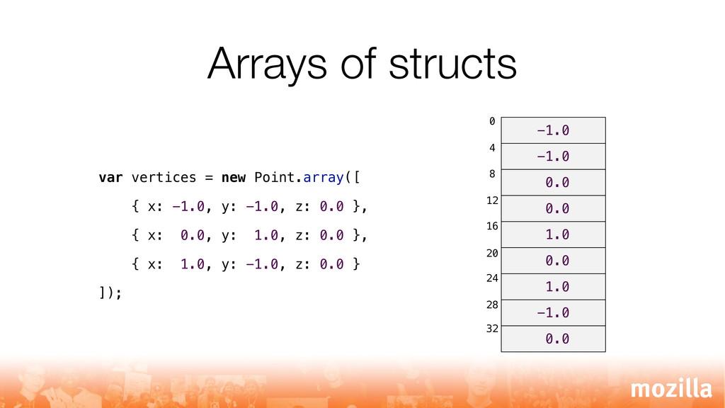 Arrays of structs var vertices = new Point.arra...