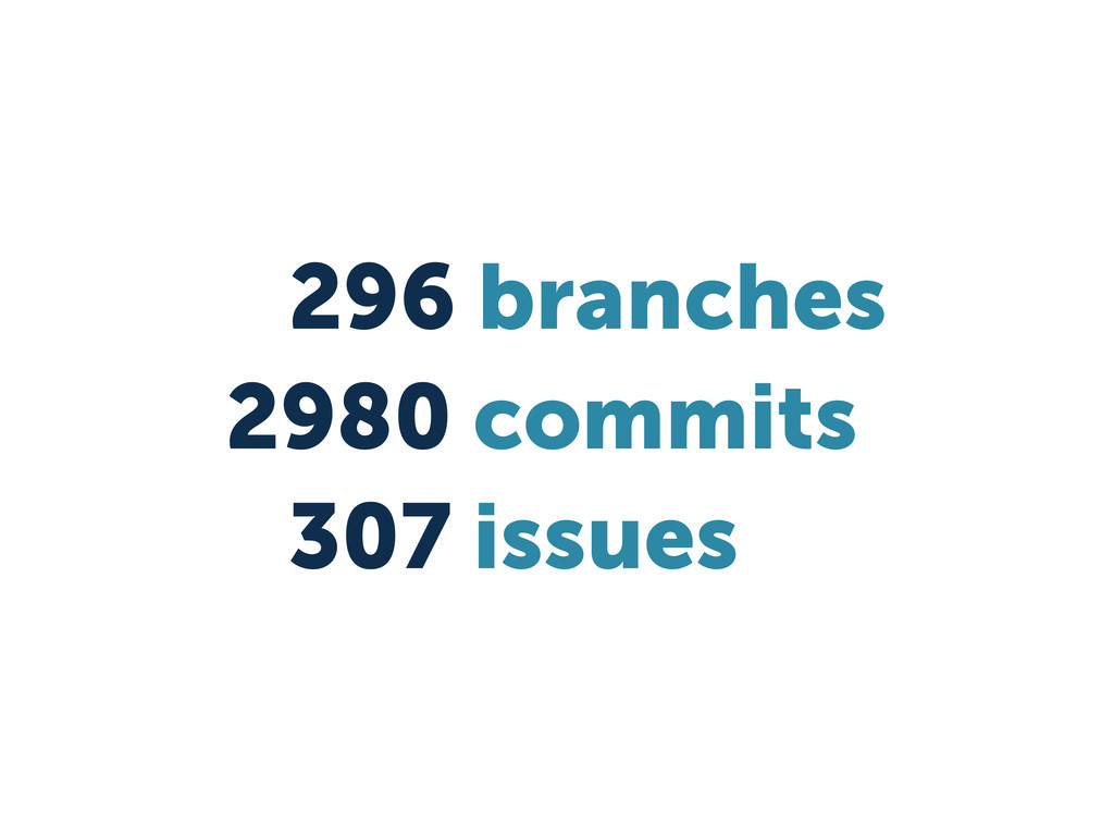 296 branches 2980 commits 307 issues