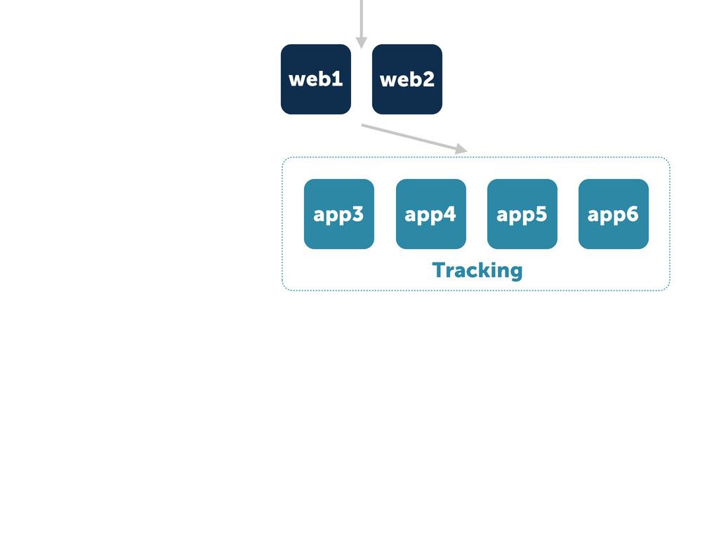 Tracking app3 app4 app5 app6 web1 web2