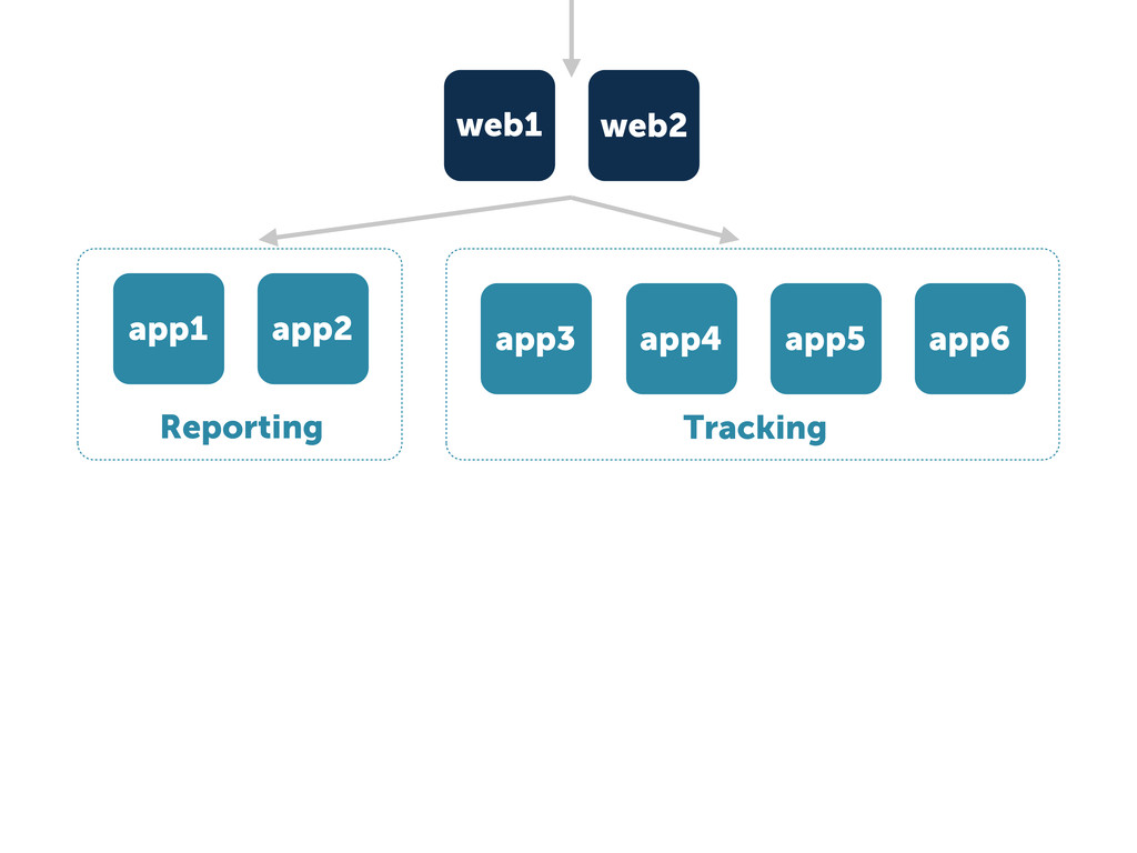 Tracking app3 app4 app5 app6 web1 web2 app1 app...