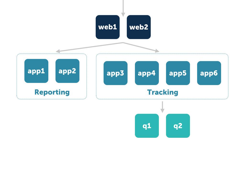 Tracking app3 app4 app5 app6 web1 web2 q1 q2 ap...