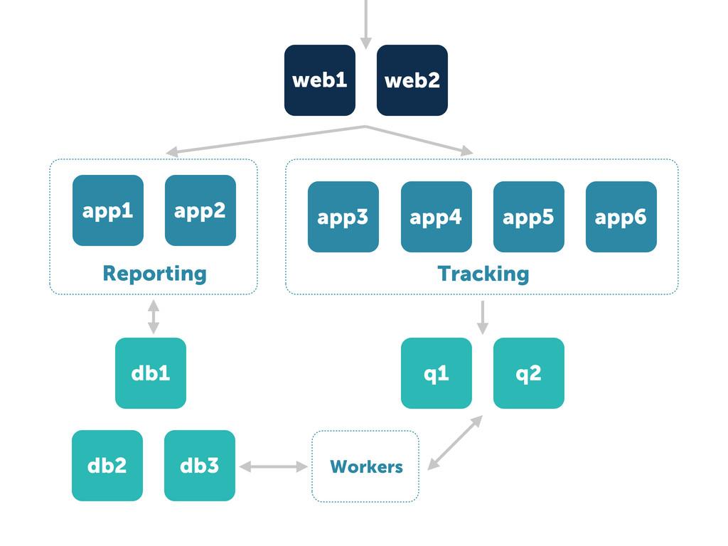 Tracking app3 app4 app5 app6 web1 web2 q1 q2 Wo...