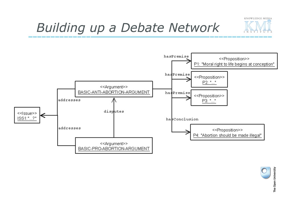 Building up a Debate Network
