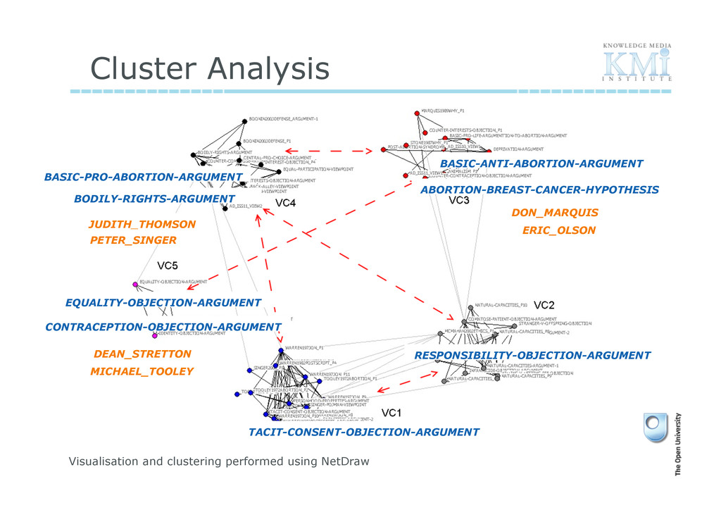 Cluster Analysis Visualisation and clustering p...