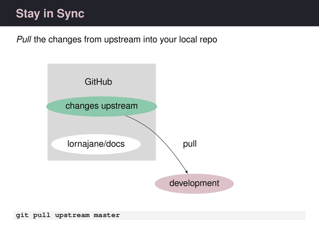 Stay in Sync Pull the changes from upstream int...