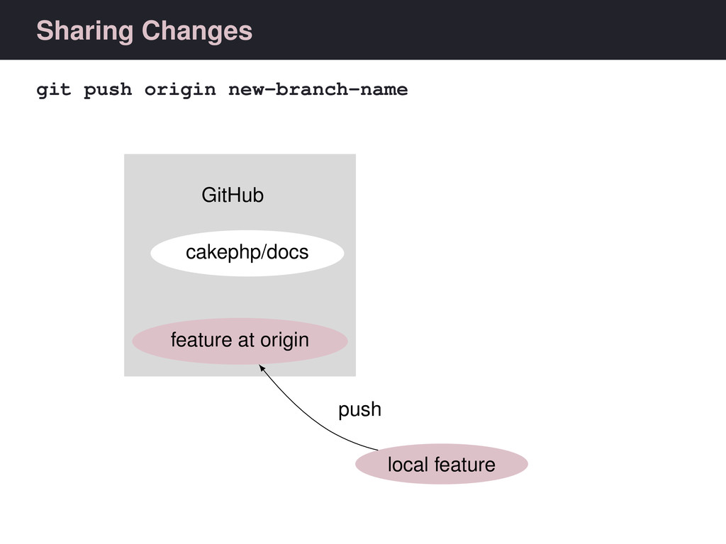 Sharing Changes git push origin new-branch-name...