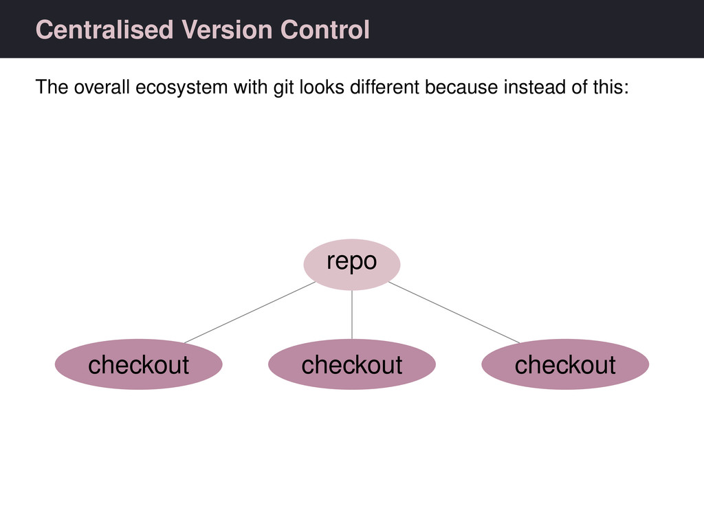 Centralised Version Control The overall ecosyst...