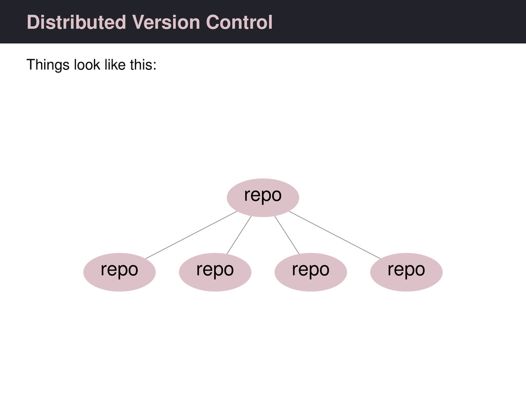 Distributed Version Control Things look like th...