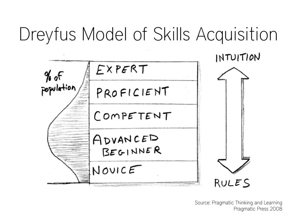Dreyfus Model of Skills Acquisition Source: Pra...