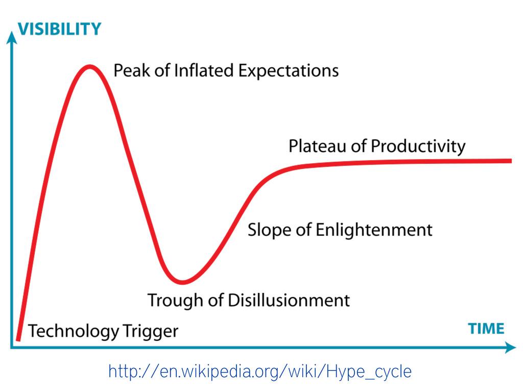 http://en.wikipedia.org/wiki/Hype_cycle