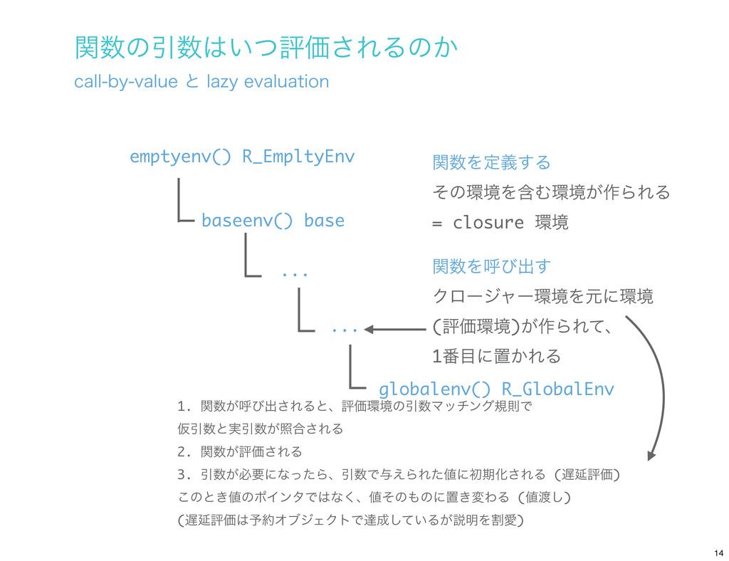 globalenv() R_GlobalEnv baseenv() base emptyenv...