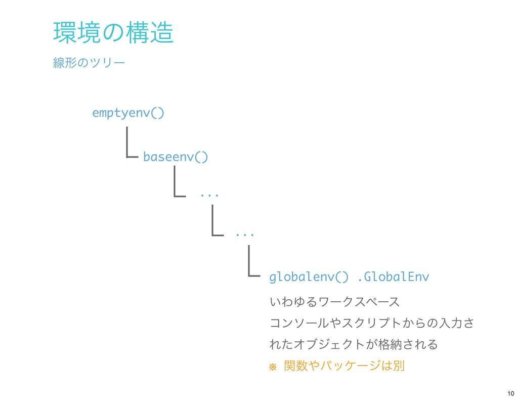 globalenv() .GlobalEnv baseenv() emptyenv() ......