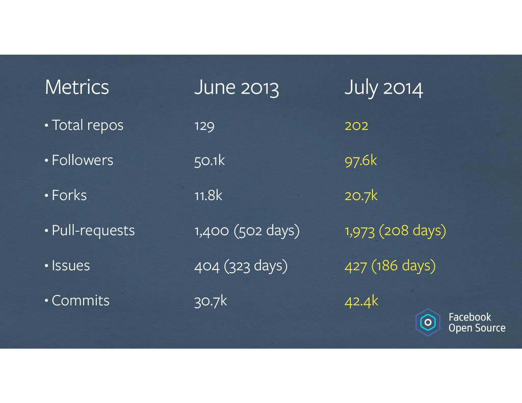 Metrics • Total repos • Followers • Forks • Pul...