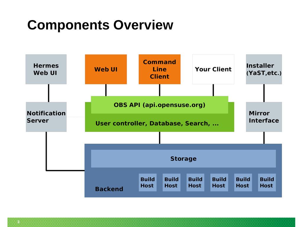 3 Components Overview Web UI Command Line Clien...