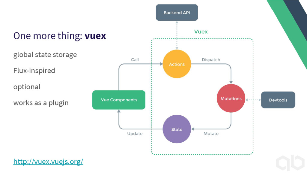 One more thing: vuex global state storage Flux-...