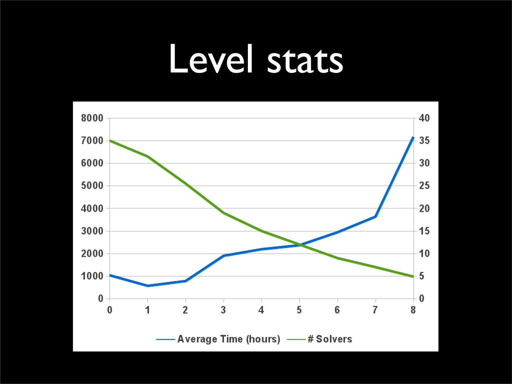 Level stats