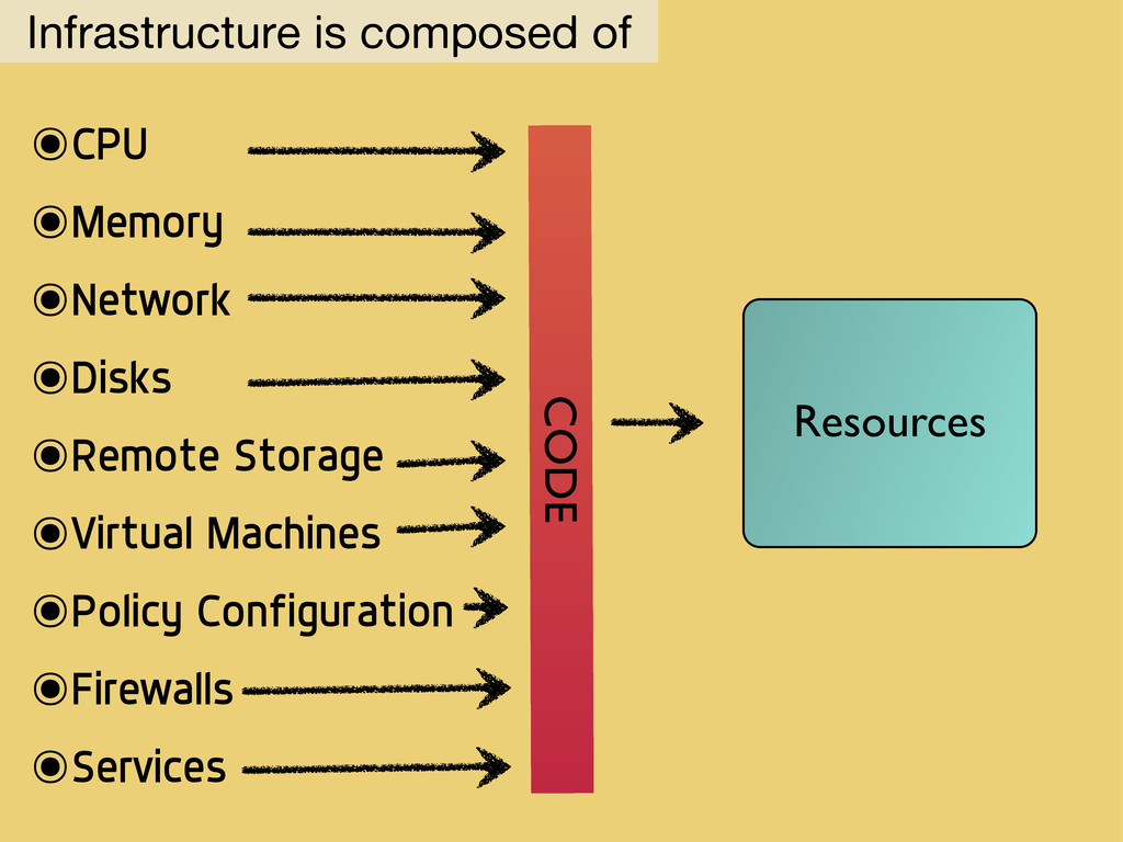 Infrastructure is composed of ๏CPU ๏Memory ๏Net...
