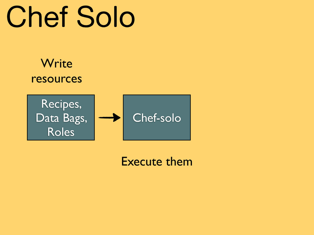 Chef Solo Write resources Execute them Recipes,...