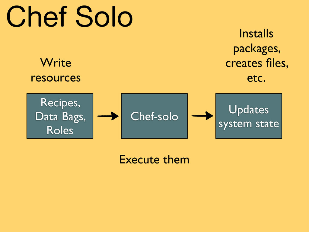 Chef Solo Write resources Execute them Installs...
