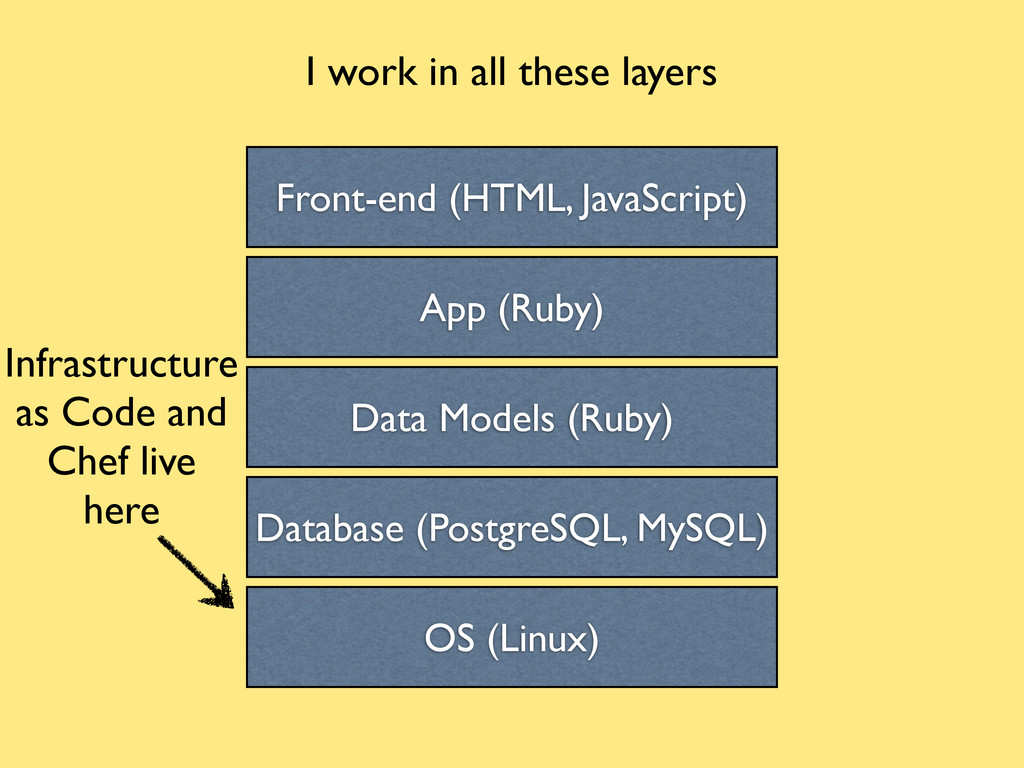 Front-end (HTML, JavaScript) App (Ruby) Data Mo...