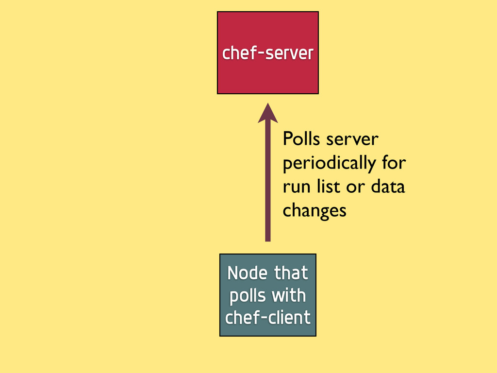 Node that polls with chef-client chef-server Po...