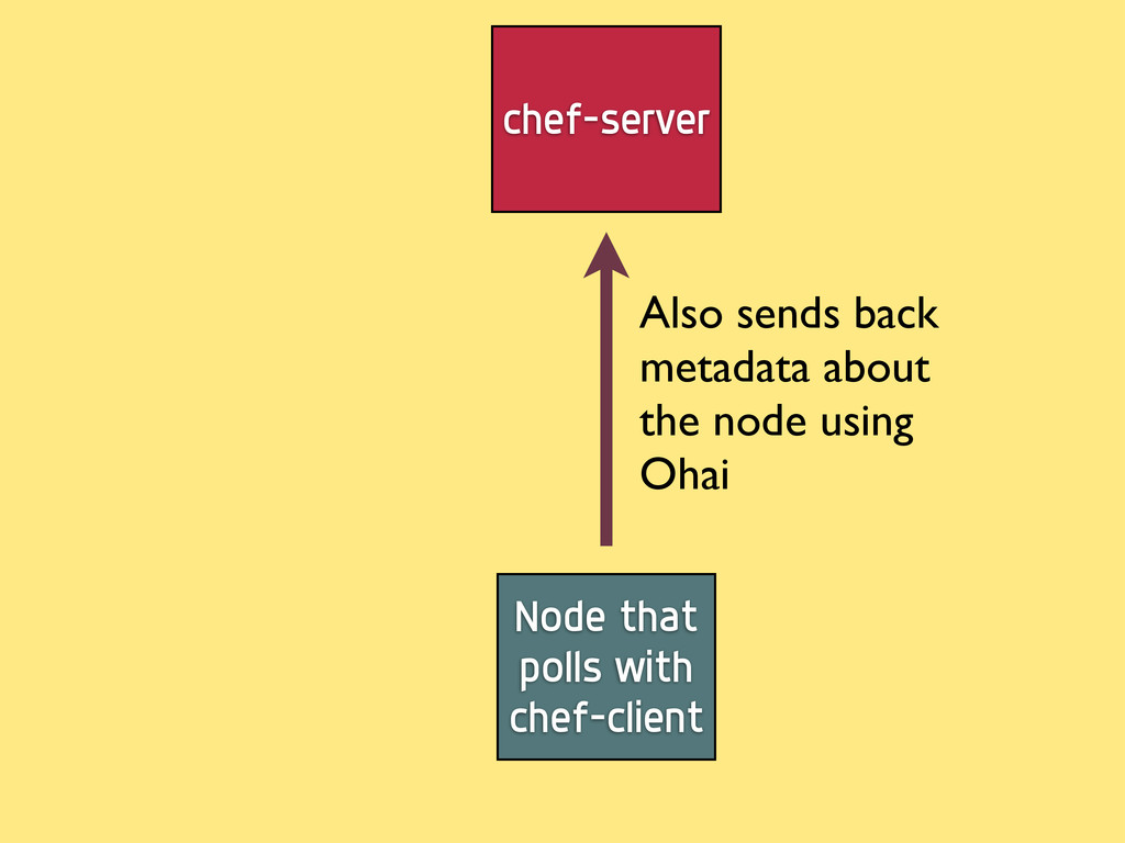 Node that polls with chef-client chef-server Al...
