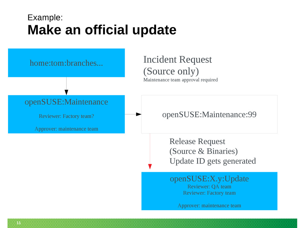 11 openSUSE:X.y:Update Reviewer: QA team Review...