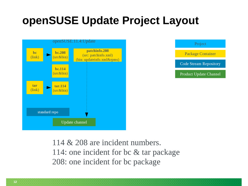 12 openSUSE Update Project Layout openSUSE:11.4...