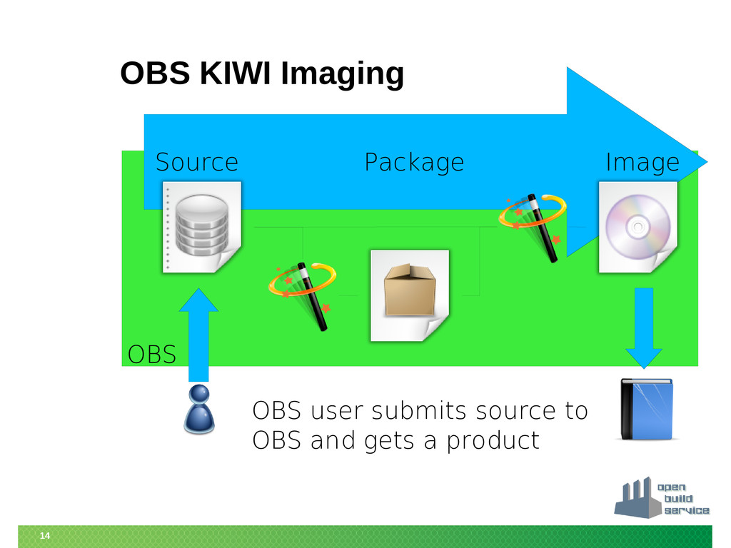 14 Source Package Image OBS KIWI Imaging OBS us...