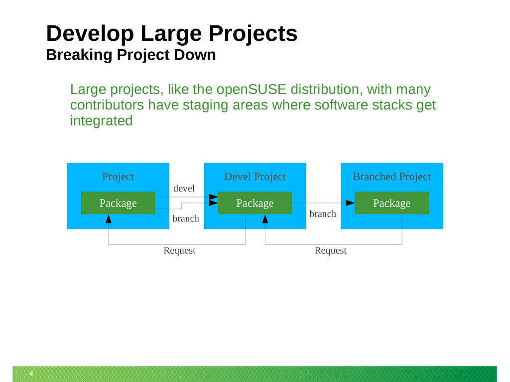 4 Develop Large Projects Breaking Project Down ...