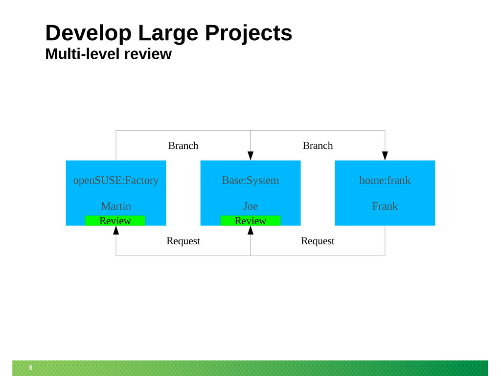 8 Develop Large Projects Multi-level review Bas...