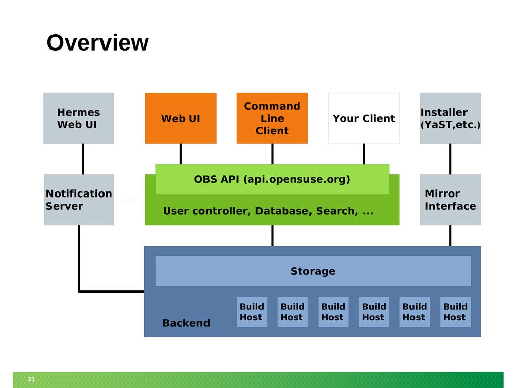 21 Overview Web UI Command Line Client Installe...