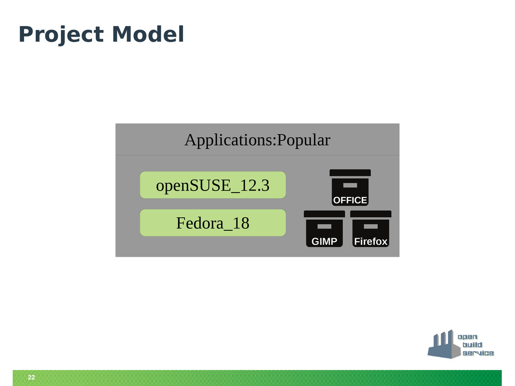 22 Project Model Applications:Popular openSUSE_...