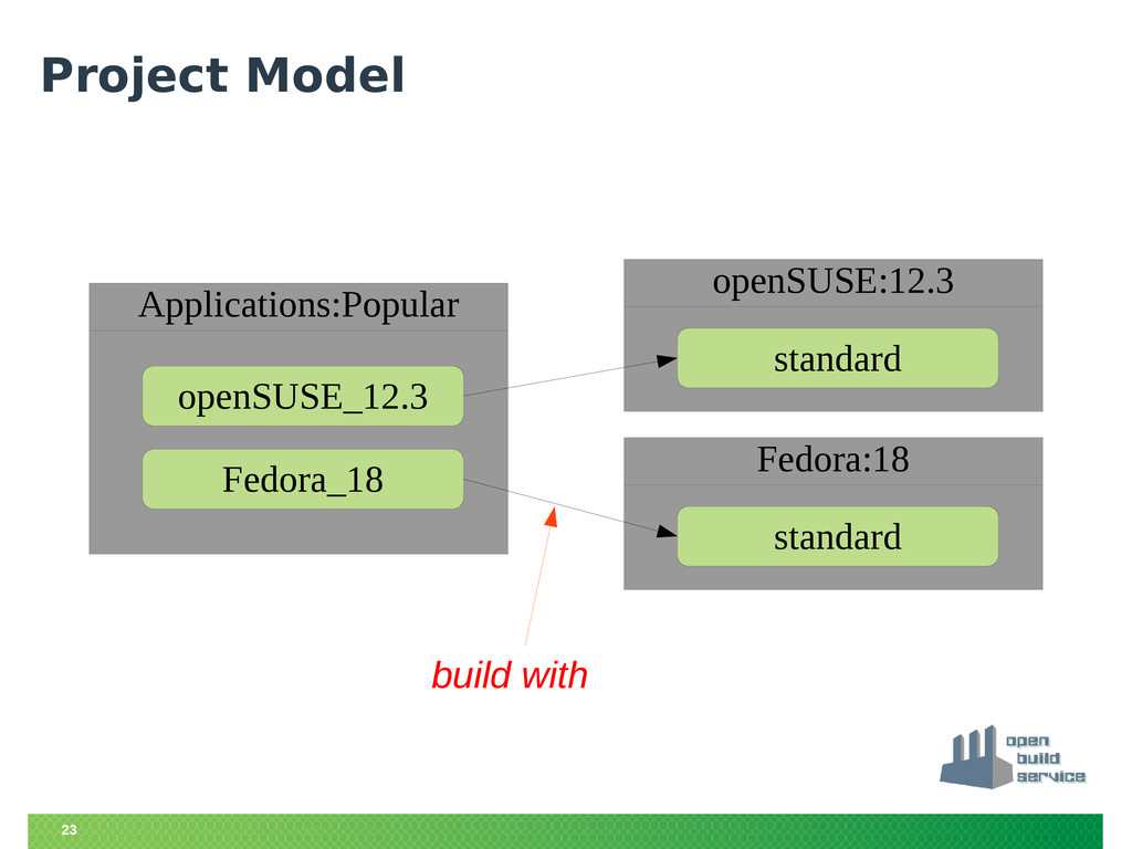 23 Project Model build with Applications:Popula...