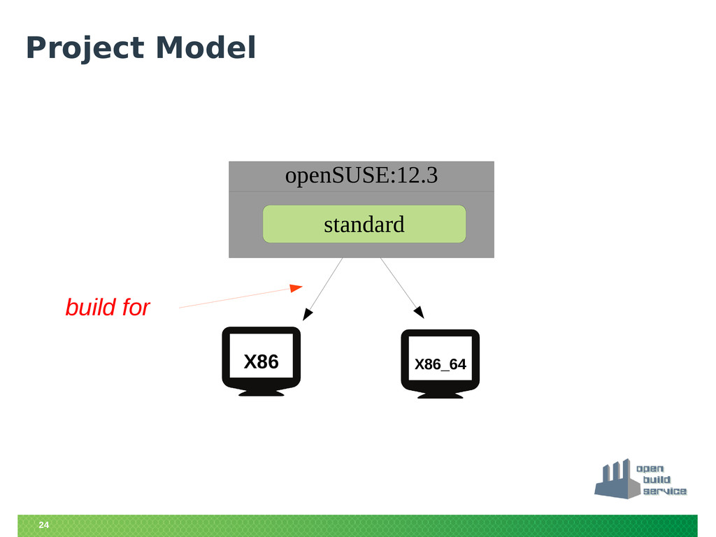 24 Project Model openSUSE:12.3 standard openSUS...