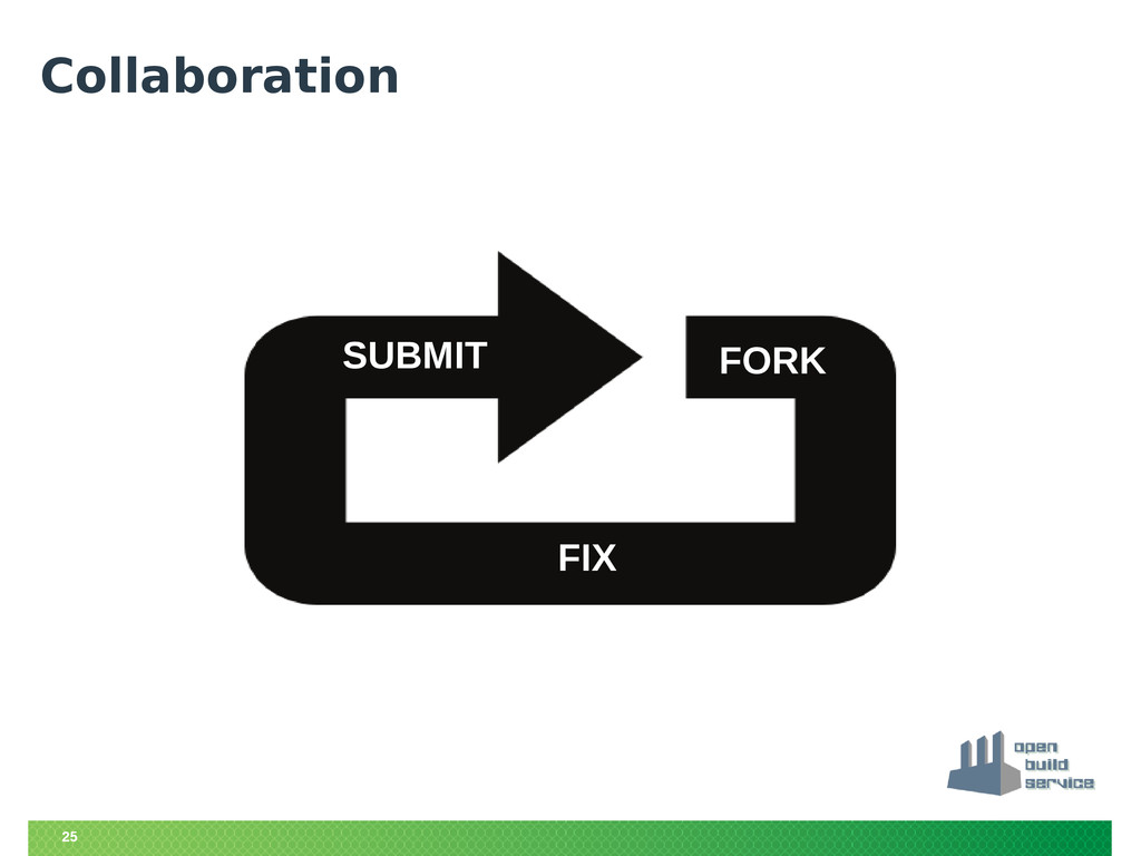 25 Collaboration FORK FIX SUBMIT